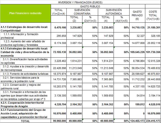 Cuadro financiero de Leader modificado.